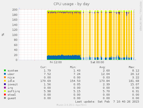 munin-cpu-day-cron-10-minutes