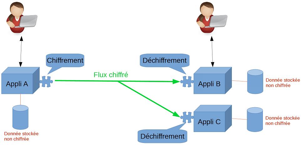 Schema Chiffrement 2